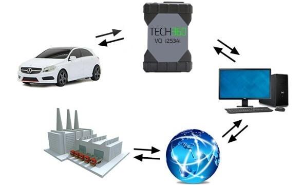 Pass Tru Tech360